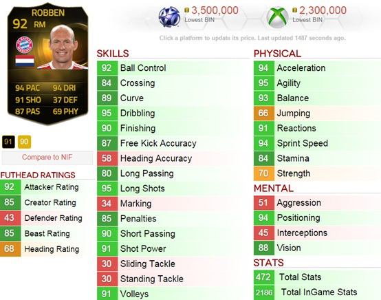fifa-15-robben The Robben would be the most expensive player in FUT 15